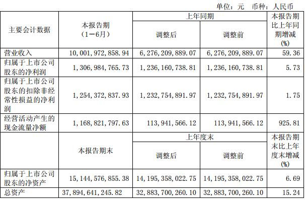 隆基股份上半年净利润13.07亿 同比增长5.73%
