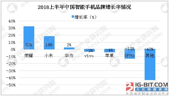 华为、小米等国产手机品牌加速收割市场 智能手机出海成趋势