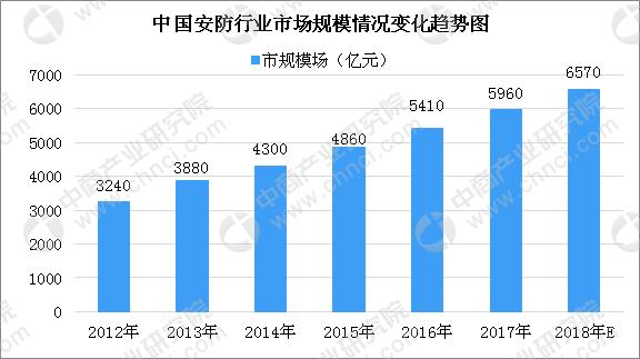 2018年中国智能安防行业市场规模及未来四大发展方向预测