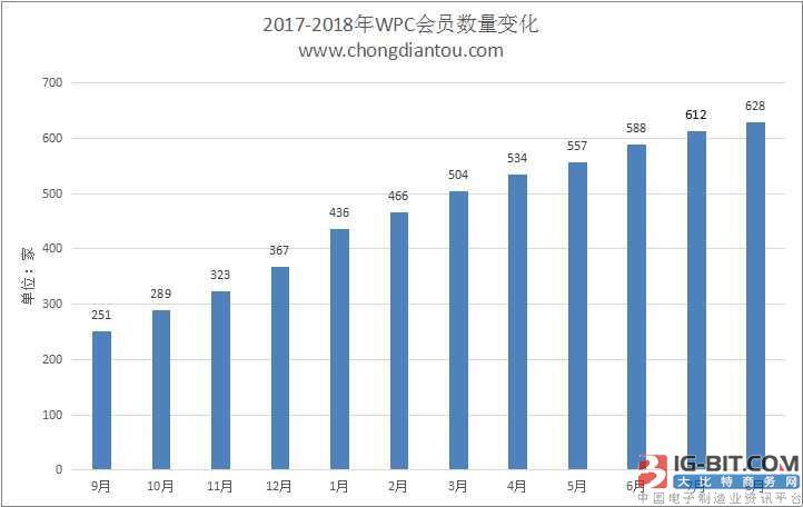 WPC无线充电联盟公布2018年8月Qi会员名单:628家