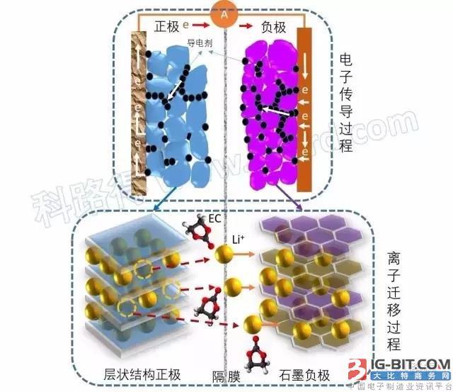 锂离子电池电化学性能机理分析——内阻分解