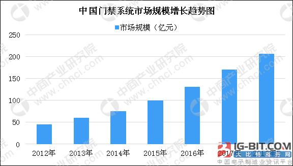 2018年中国门禁市场规模或有望突破200亿元