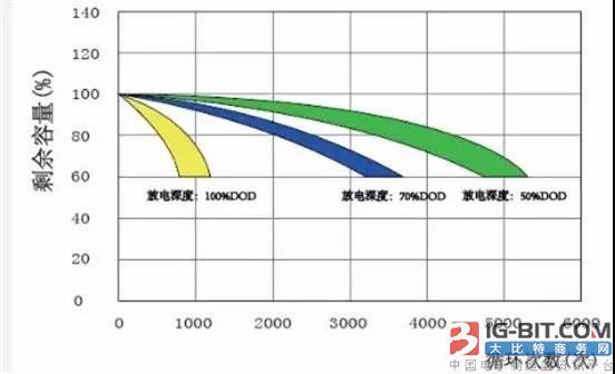 铅炭电池技术参数解释与系统配置