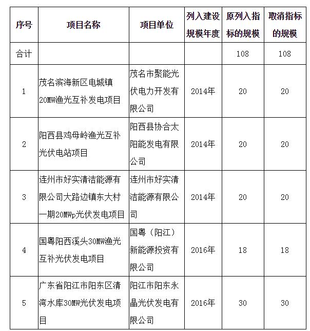 广东取消部分普通光伏电站项目年度建设规模