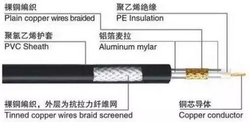 视频监控系统常用的同轴电缆、双绞线、光纤的基础知识!