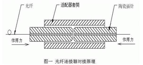 概述光纤连接器的工作原理