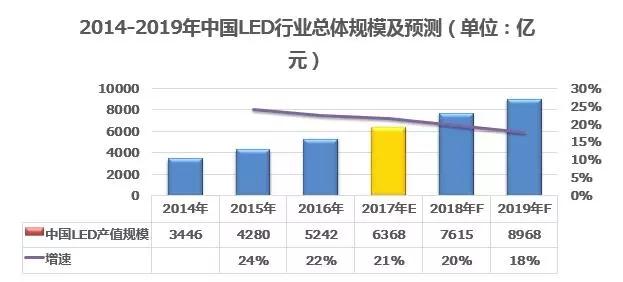 LED产业集中度快速提升,中小企业日子不好过