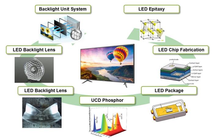 首尔半导体控诉Fry's Electronics,涉嫌侵犯15项LED专利