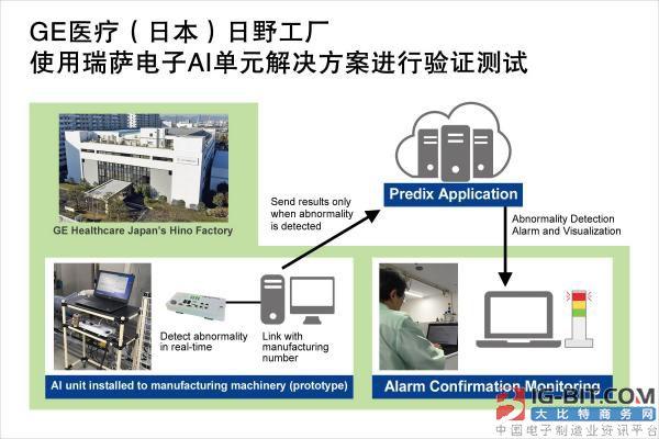 瑞萨AI单元解决方案成功帮助GE医疗日野工厂完成生产力优化测试