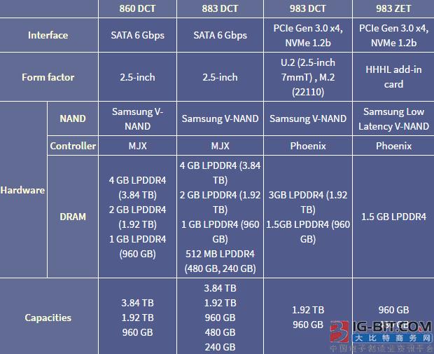 三星为数据中心推出四个系列的SSD固态硬盘