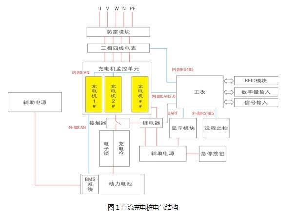 直流充电桩的结构,工作原理及应用解决方案