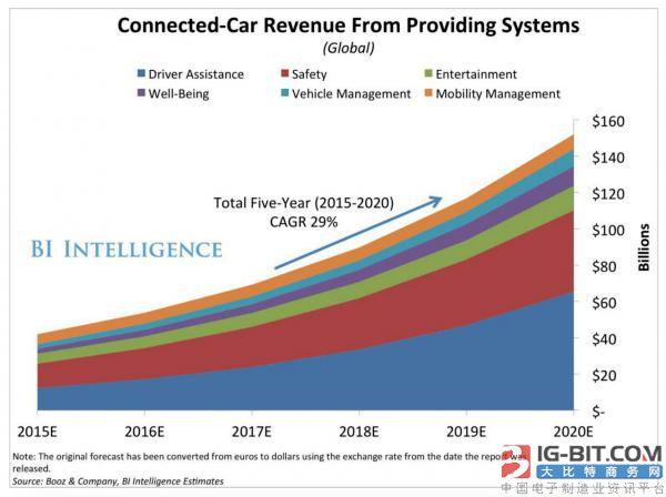 联网汽车的快速发展  连接器如何助力V2X?  在过去的20年中,连接性已成为车辆性能、功能