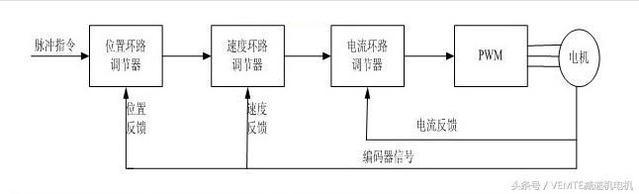 伺服电机的驱动器工作原理是?控制方式有哪三种?