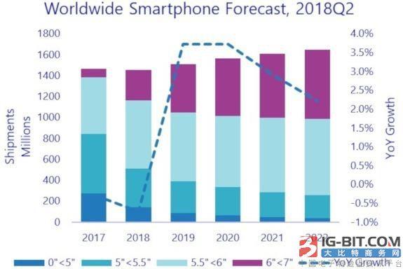 全球智能手机下半年将复苏 大屏幕手机飞跃成长