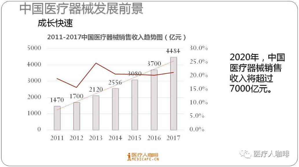 4484亿!中国超过日本跃居全球第二大医疗器械市场!