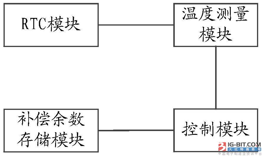 【仪表专利】应用在电能表中RTC模块的补偿校准装置