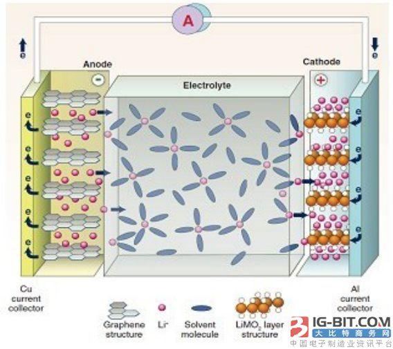 几种电池技术简析