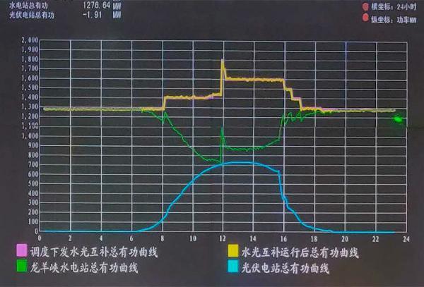 """国家电投集团黄河公司用水光互补""""驯服""""光伏发电间歇性"""
