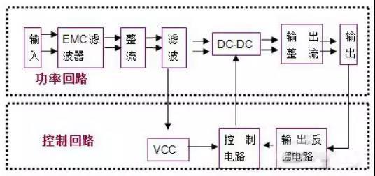 增加AC-DC电源掉电保持时间的简单方法