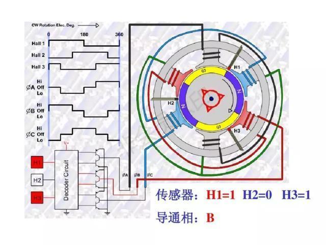 实用永磁无刷直流电机原理介绍,这篇PPT讲全了!