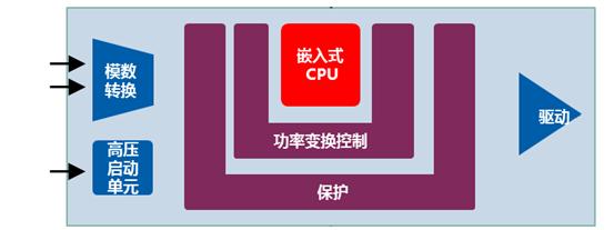 小科普:创新型智能数字LED驱动电源
