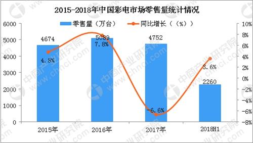 9月彩电市场预测:彩电销量呈现上扬态势