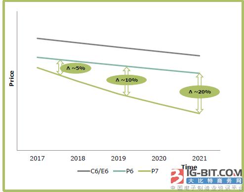 【测评报告】Infineon  CoolMOS™ P7提高电源效率评比