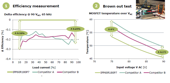 [does evaluation report] Infineon CoolMOS? P7 improves appraise through comparison of power source efficiency