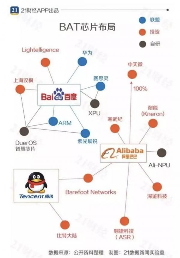 BAT 布局AI 芯片 国内芯片新格局?