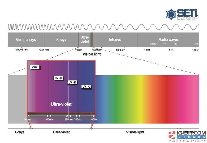 SETi在美国法院对UV LED杀菌装置公司提起专利侵权诉讼