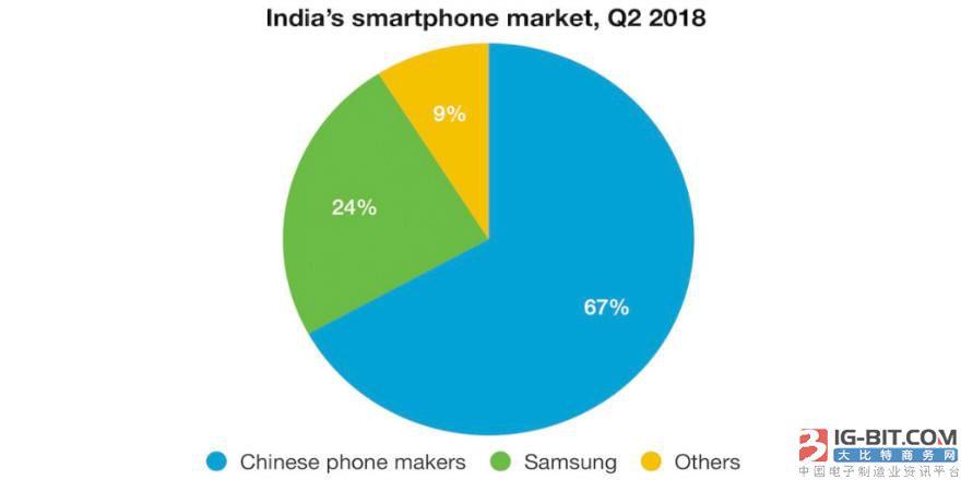 中国智能手机称霸印度市场 小米成最大供应商