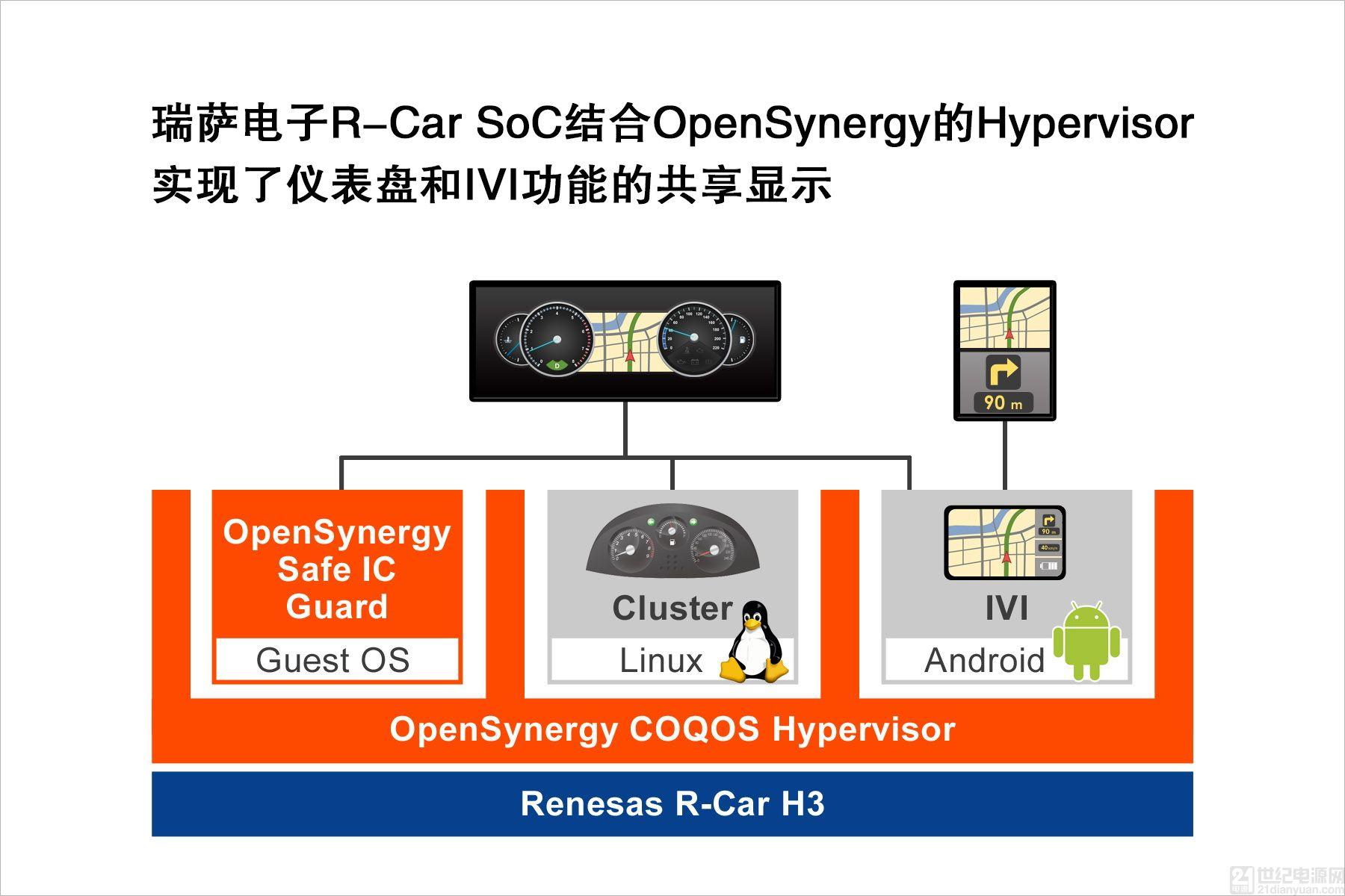瑞萨、OpenSynergy为Parrot Faurecia 提供多屏显示驾驶舱解决方案