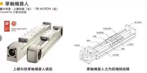 一文看懂工业机器人的五大机械结构和三大零部件