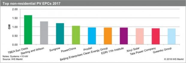 印度塔塔电力公司推出屋顶光伏解决方案