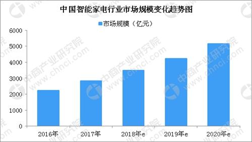 2018年 智能家电市场规模将近3500亿