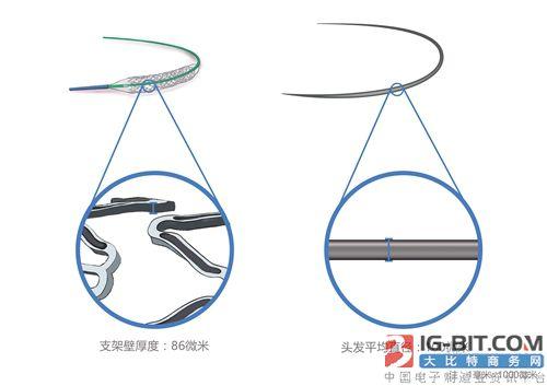 世界医学权威刊物推介中国医疗器械