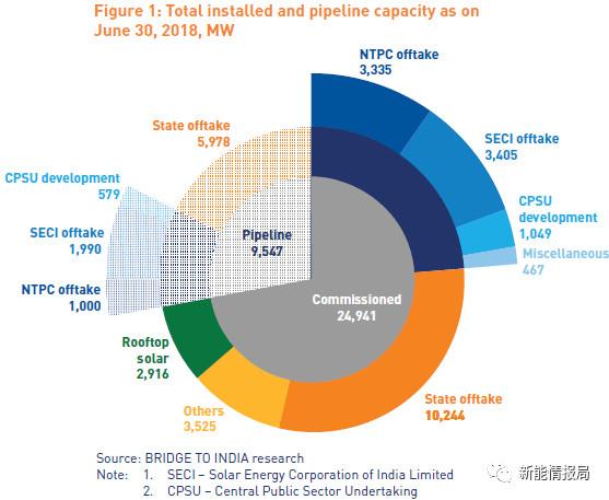 印度第二季度运营项目光伏组件、逆变器前三:隆基、英利、特变、华为