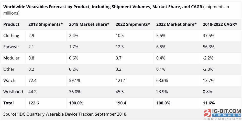 IDC:智能手表将在2022年占可穿戴设备市场半壁江山
