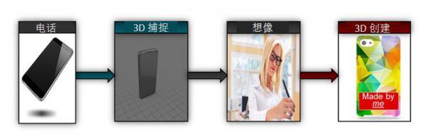 TI DLP® Pico™芯片组实现高精度台式3D打印和便携式3D扫描