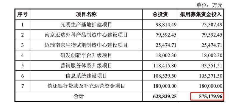 迈瑞医疗拟募资57.5亿 冲击创业板与医疗器械双一哥
