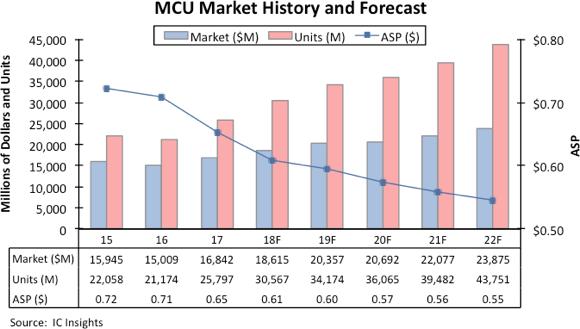 前景看好!ICinsights:2022年MCU销售额增至239亿美元创新高