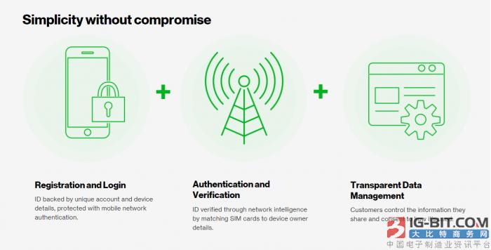 美四大通信运营商推出Project Verify 实现单点登录所有智能手机应用