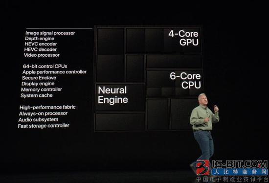在iPhone XS上能用AI做些什么?
