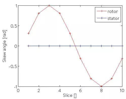 基于MANATEE的电机不同转子斜槽设置与噪声分析