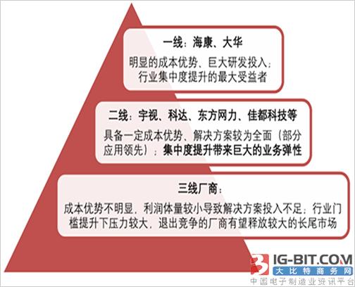 2018年中国安防行业市场规模及市场竞争格局分析