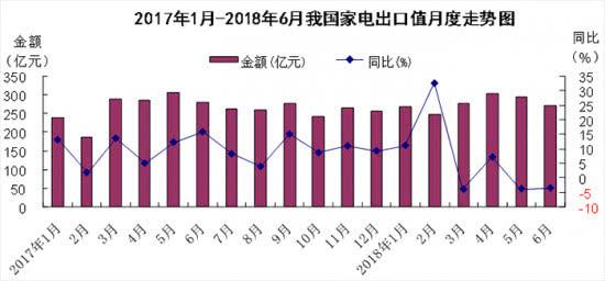 2018上半年中国家电出口额同比增长4.6%