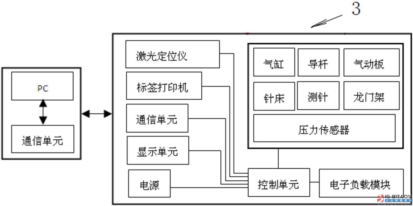 【仪表专利】一种智能电能表自动检测系统