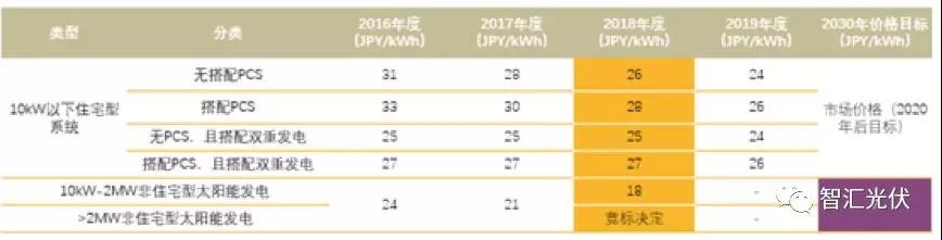 日本光伏产业分析与未来市场预测