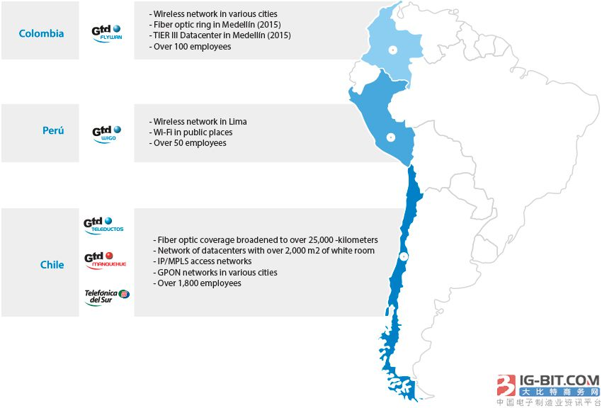 Grupo GTD筹建Prat海底光缆贯穿智利海岸线