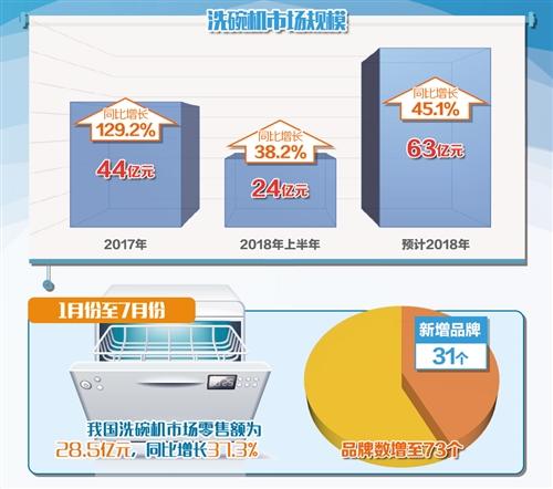 """洗碗机有望成厨房""""标配"""" 销售增速居厨电市场榜首"""